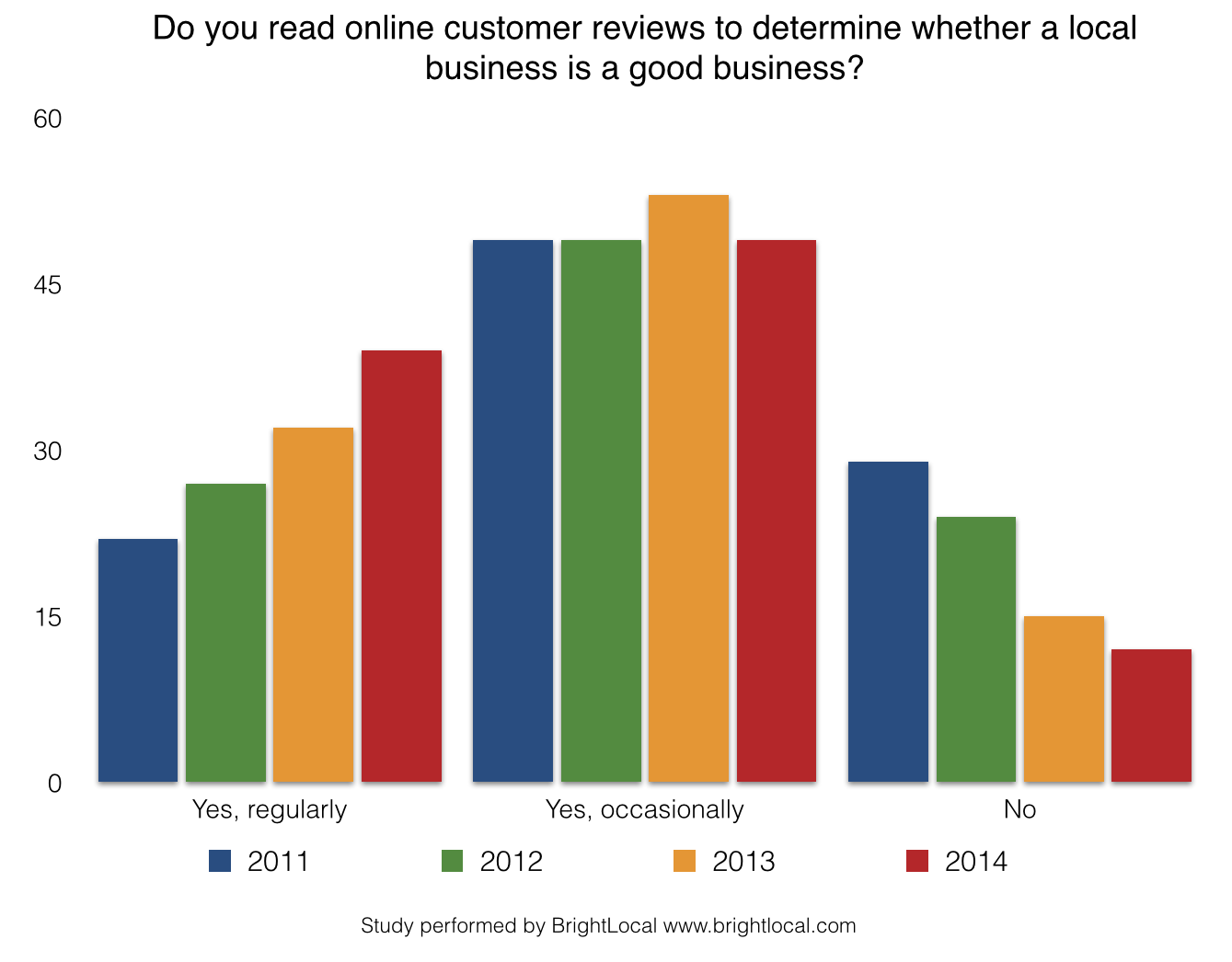 Do you read online reviews to decide buying from a local business