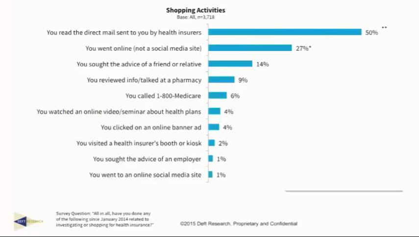 shopping activity breakdown