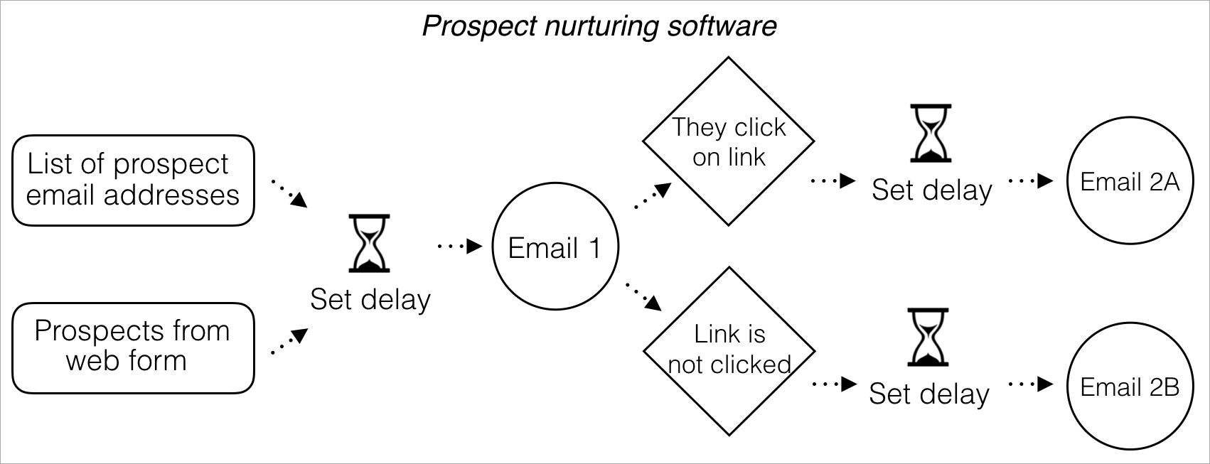 prospect nurturing software