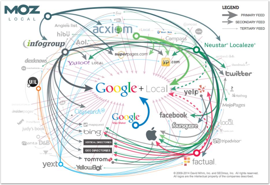 Diagram of data aggregators
