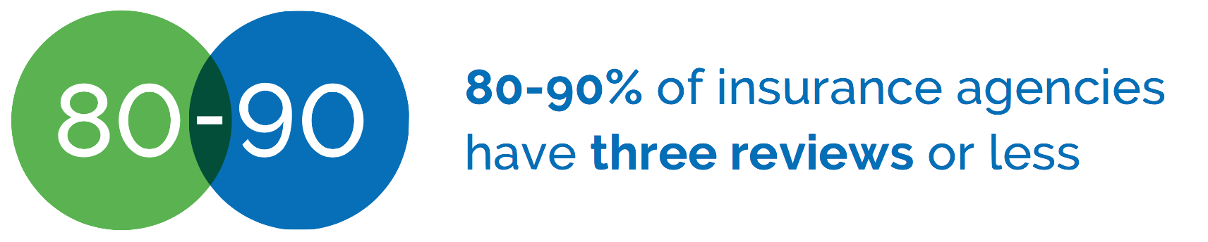 percentage of insurance agents that have three reviews or less