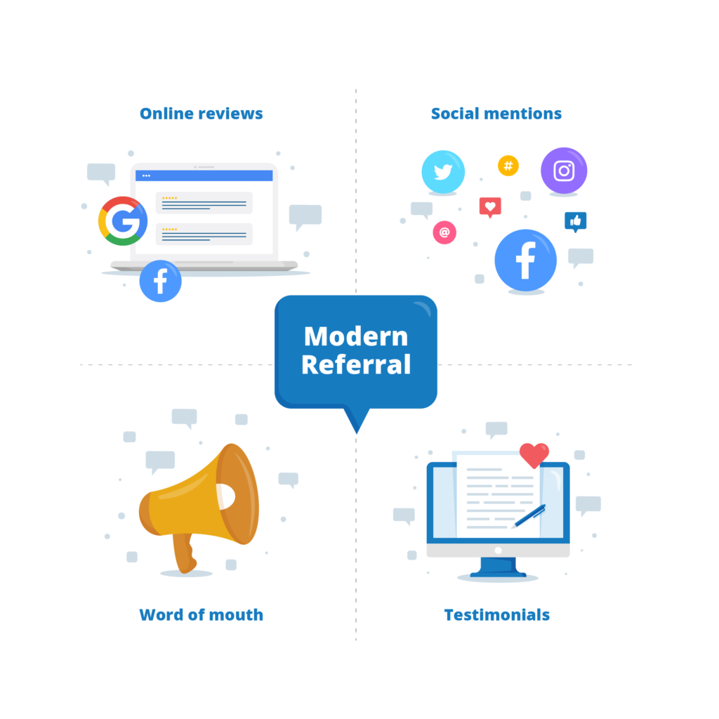 The Modern Referral consists of online reviews, testimonials, social mentions and word-of-mouth recommendations.