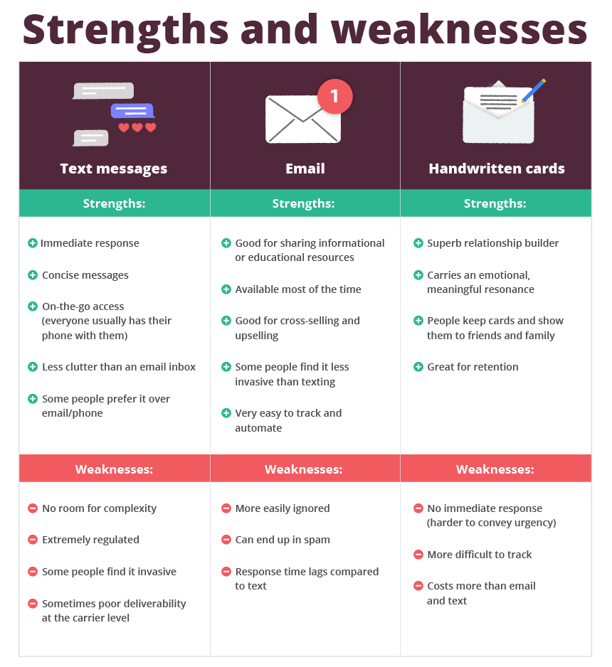 Emails, handwritten cards and text messaging for insurance agents: the strengths and weaknesses of all three.