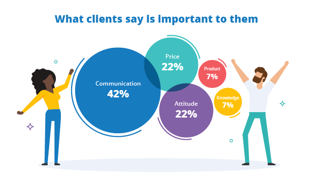 what insurance clients value most